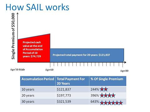 More Details on NTUC Income SAIL (Save As I Like) Plan
