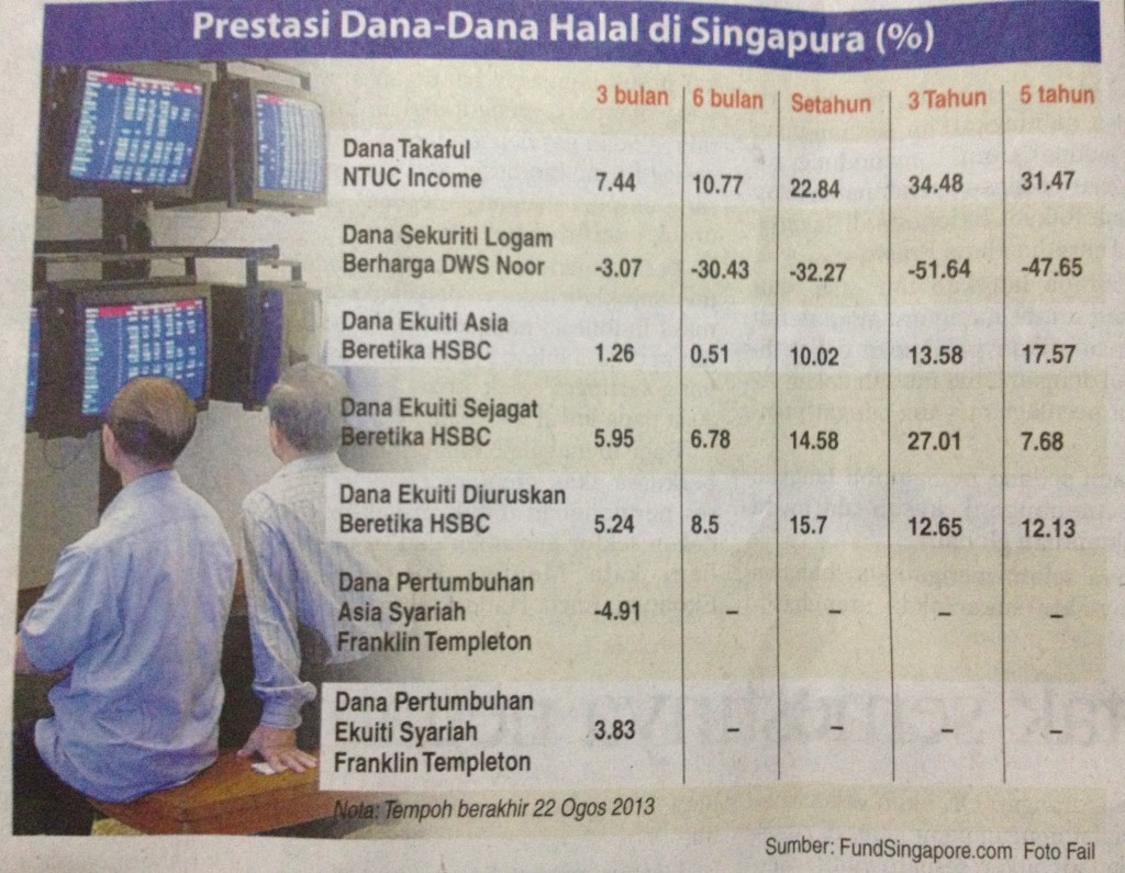 NTUC Income Takaful, Best Performing Shariah Compliant Fund In Singapore….