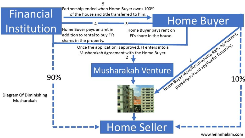 Home Financing, the Shariah Compliant Way In Singapore?